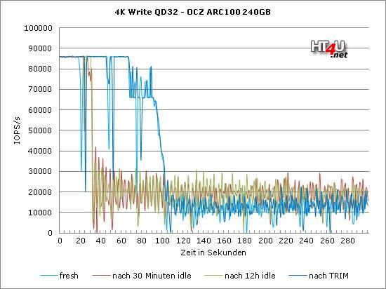 Bild: OCZ ARC 100 im Test