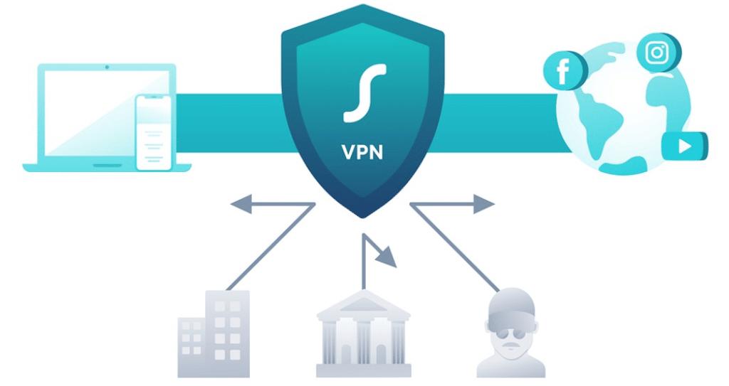 Surfshark VPN Funktionsdarstellung