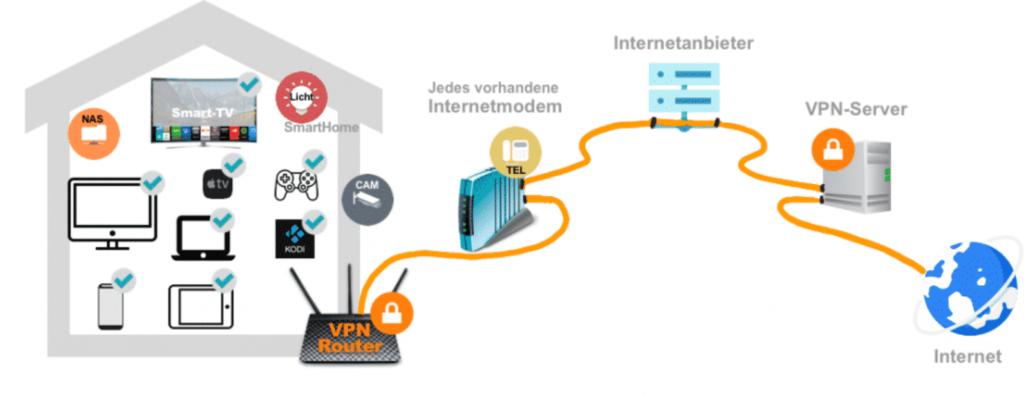 VPN-Router mit dem Internet verbinden