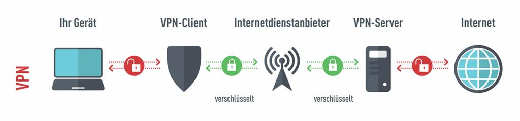 Verbindung mit VPN