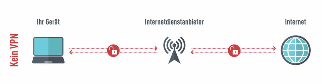 Verbindung ohne VPN