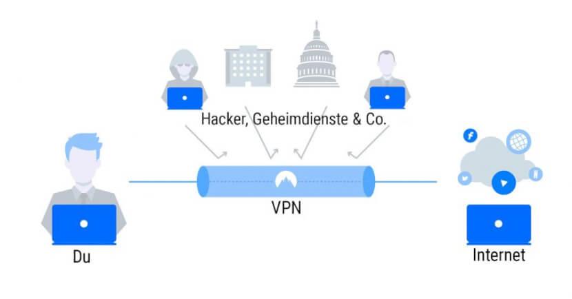 Was ist ein VPN