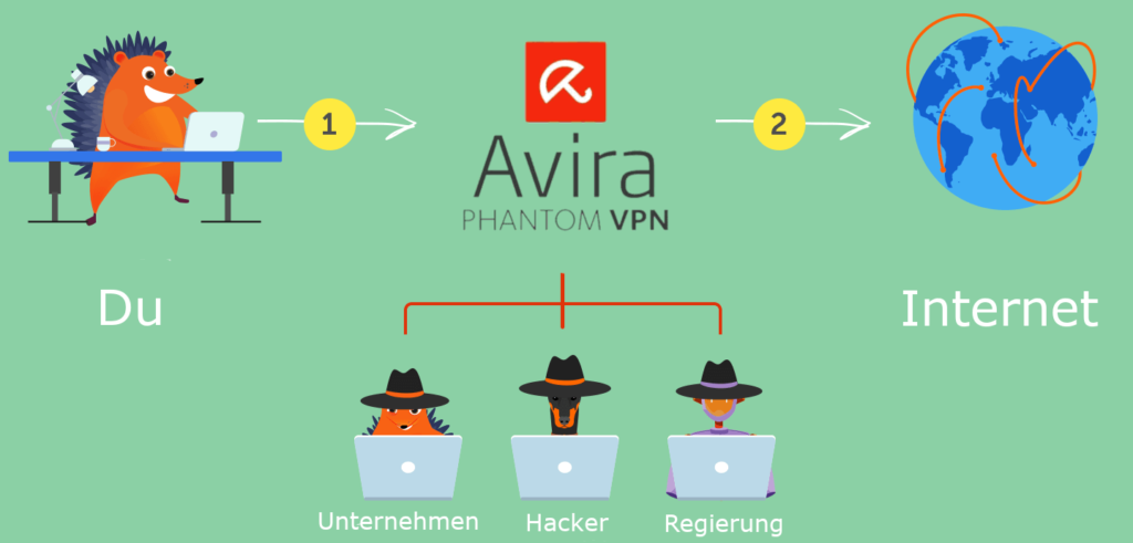 Avira Phantom VPN Tunnel