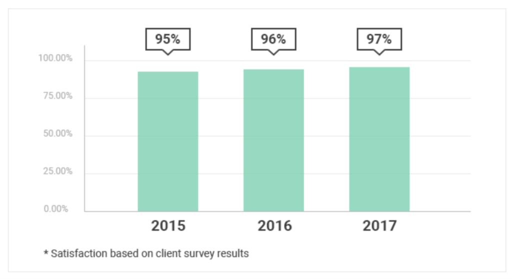 SiteGround Kundenzufriedenheit