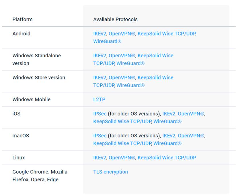 VPN Unlimited Protokolle