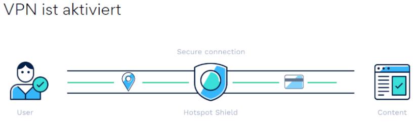 Hotspot Shield VPN aktiviert