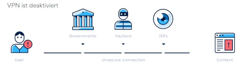 Hotspot Shield VPN deaktiviert