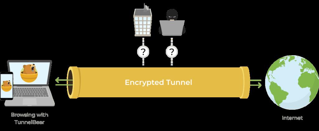 Tunnelbear VPN Tunnel