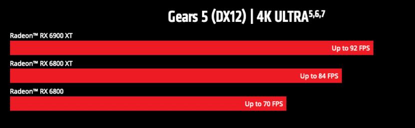 AMD Radeon RX 6000 Grafikkarten Leistung