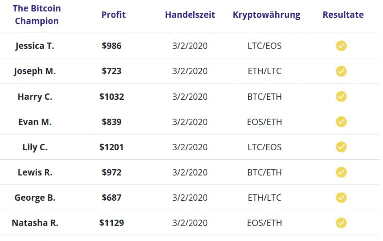Bitcoin-Champion-handel