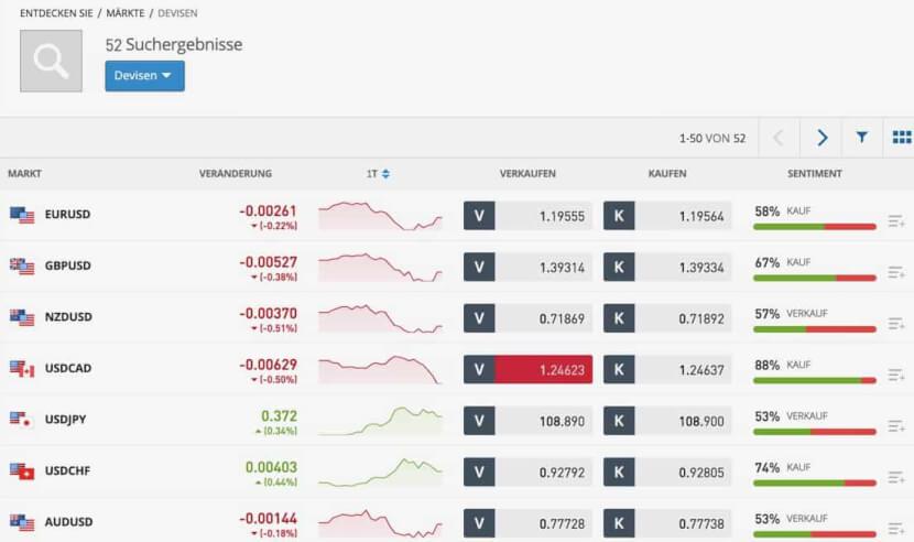 Forex Trading bei eToro